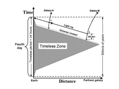 Timeless Zone