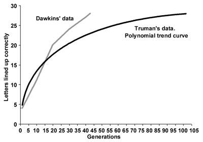 Truman Dawkin data
