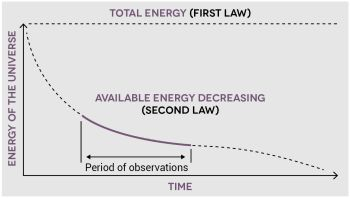 WWD page 63 decrease in energy of universe graph