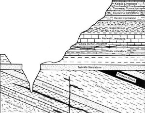 Diagram of a Grand Canyon cross-section
