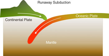 Runaway subduction