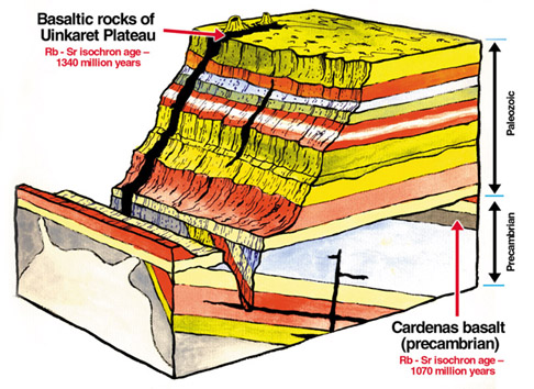 Grand Canyon lava flow diagram