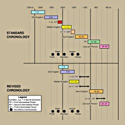 The revised Egyptian chronology
