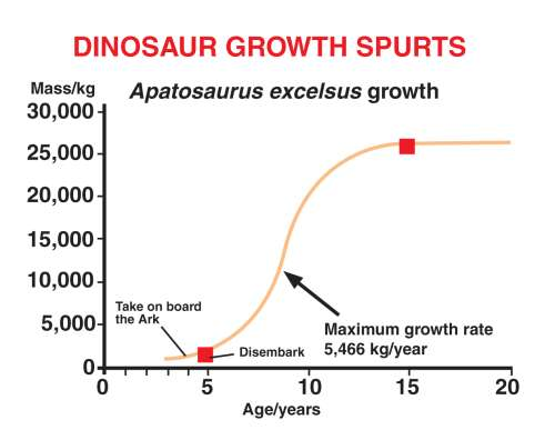 Dinosaur growth