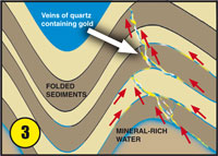 Floodwaters depositing gold diagram 3