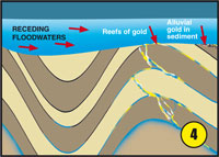 Floodwaters depositing gold diagram 4