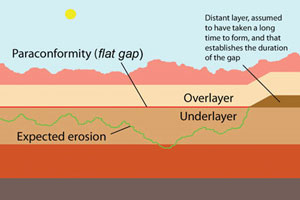 Diagram of rock layers showing a flat gap or paraconformity—this is the red line in the middle of the diagram. To the right is a brown layer that was laid down before the overlayer—evolutionists assume that it took millions of years to deposit, which is thus the duration of the gap between the underlayer and the overlayer. Note the top surface is jagged because of erosion, so we would expect the gap plane to be just as jagged if it really had been exposed for millions of years (jagged green line), yet the gap is flat.