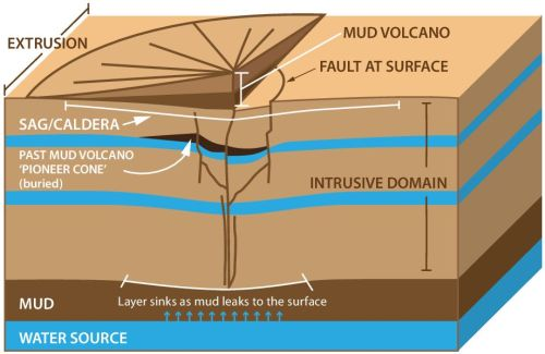 mud volcano diagram