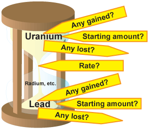 Radiometric dating theory