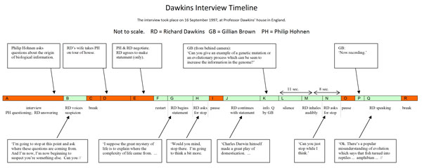 Timeline; click to see high-resolution image
