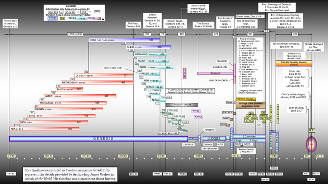 Timeline of the bible