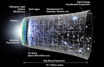 Big bang chronology doesn't fit with the Genesis account of creation.