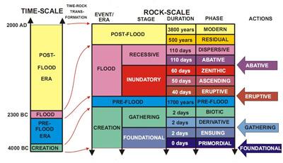 Biblical geological model