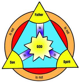 Ancient diagram of the Trinity