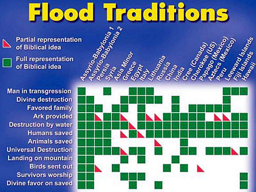 Flood Traditions chart