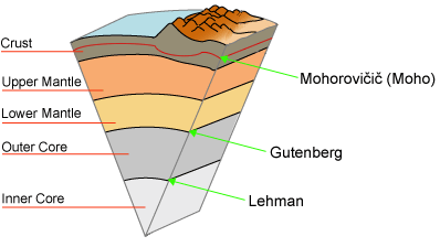 Some major seismic discontinuities within the earth.