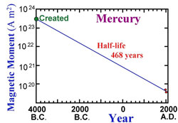 Rapid decay of Mercury's magnetic field strength.
