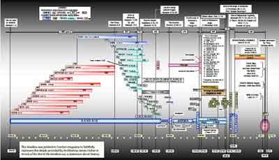 Biblical timeline