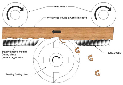 Wood planing with a rotating cutting head