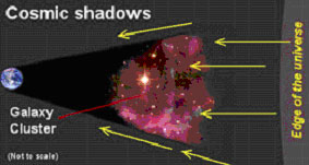 Cosmic shadow