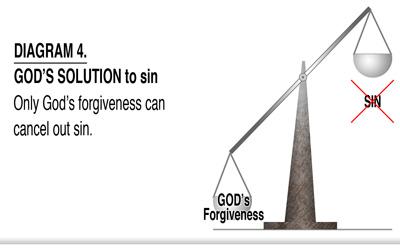 God's solution