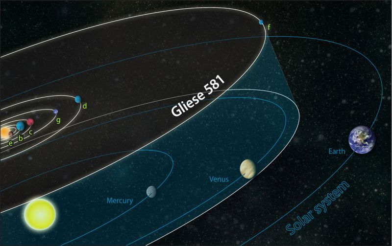 The planetary orbits in the Gliese 581 system compared to those of our own solar system. However, latest studies cast doubt on the existence of Gliese 581g.