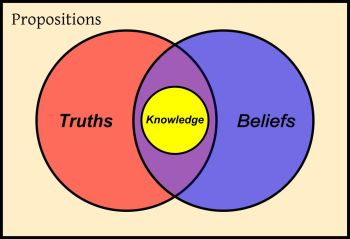 A traditional picture of epistemology