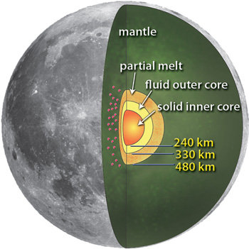 Figure 1. The Moon has a small core, some of which is fluid.