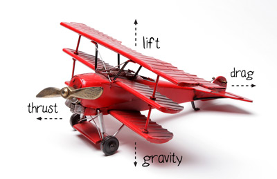 An airplane flies when lift overcomes gravity, and thrust overcomes drag.