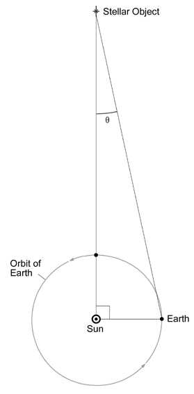 Diagram of trigonometric parallax measurement to a heavenly body