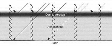 Fig 4: Effect of volcanic dust on cooling of continental interiors