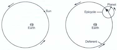 The Ptolemaic model of solar motion (left) and planetary motion (right)