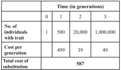 Three generation substitution in a population of 1 million