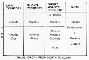 Table comparing the parallel development of Moabite and Amorite cultures.