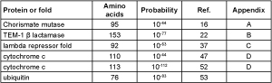 Table 1.  Probability a random polypeptide of suitable length would produce various functional proteins.  (Click on table to see larger version)