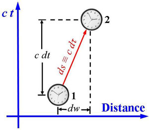 A moving clock measures the spacetime interval ds between two events.