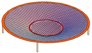 Heavy ring on trampoline illustrates gravitational potential 'well'.