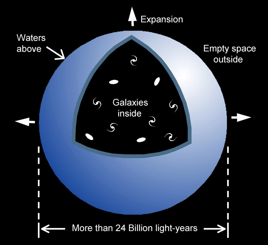 New time dilation helps creation cosmology