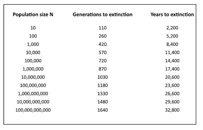 Estimated number of generations and years to extinction for populations of various sizes, when fitness declines by 1.5% in each generation.
