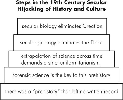 The logic of the new Enlightenment method guaranteed the overthrow of traditional history by the new secular 'scientific' view. Note that the existence of 'prehistory' was the linchpin of the new forensic method, but that prehistory was never demonstrated by science or reason.