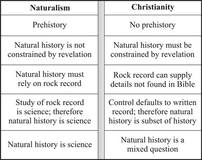 The nature of natural history is clarified when the underlying worldview conflicts are made apparent. The logic of the Christian position is no less compelling than the naturalist position, once different presuppositions are granted.