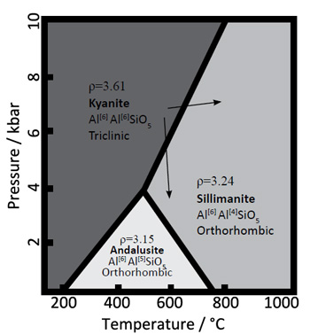 Phase diagram for the Al2SiO5 polymorphs. Kyanite will react to form sillimanite with increasing temperature or with decreasing pressure (as the arrows show). The light triangular field at the bottom is the stability field for andalusite.
