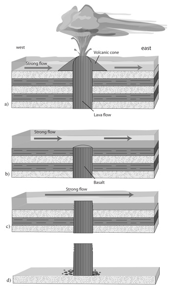 Figure 7. Schematic of Flood runoff erosion of the sedimentary rocks around Devils Tower, leaving the Tower as an erosional remnant after the Flood.