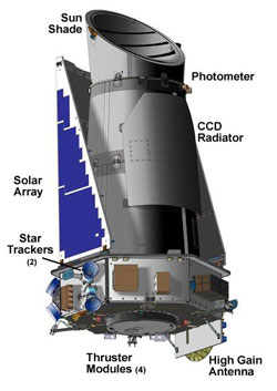 An external view of the Kepler spacecraft. Kepler is designed for very low temperature operation. Graphical layout from NASA