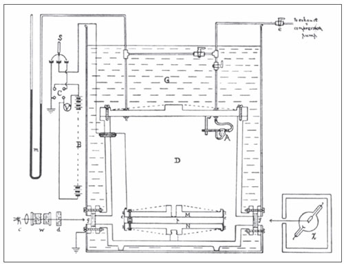 A schematic diagram of the apparatus used for Millikan's famous oil drop experiment. Millikan and his student, Harvey Fletcher, used the oil-drop experiment in 1909 to measure the electrical charge of an electron, an important fundamental constant required to understand both physics and chemistry.