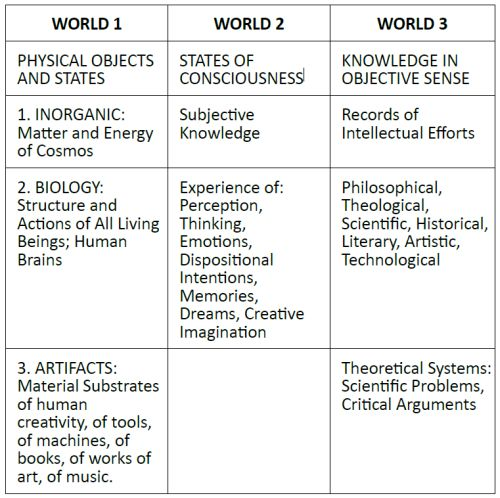 Table 1. 'Three Worlds' according to John Eccles.