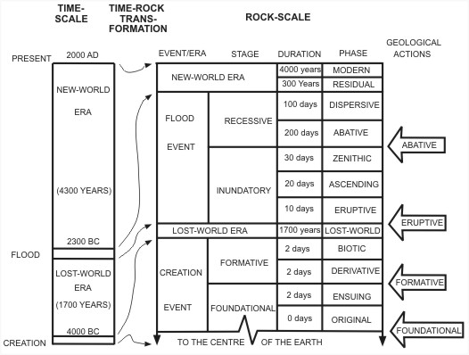 The Biblical Geologic Model is a geologic classification scheme based on the biblical record of Earth history.