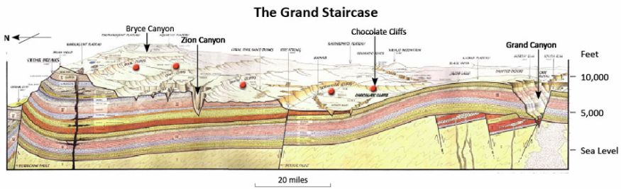 Figure 5. A north-south cross-section through the so called 'Grand Staircase' illustrating the geological strata that comprise the walls of the  Grand Canyon, which is at the far right.