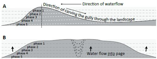 Figure 6. Schematic of how a canyon is carved through higher ground as water levels lower (phases 1–5). Image B is a cross-section of image A at the 