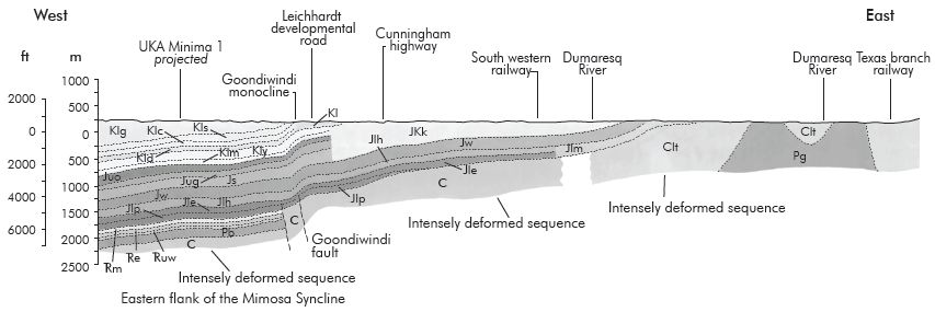 Figure 3. Geological section of Goondiwindi. Vertical exaggeration, v/h = 8. The layers are labelled with letters indicating their names: e.g. the symbol 